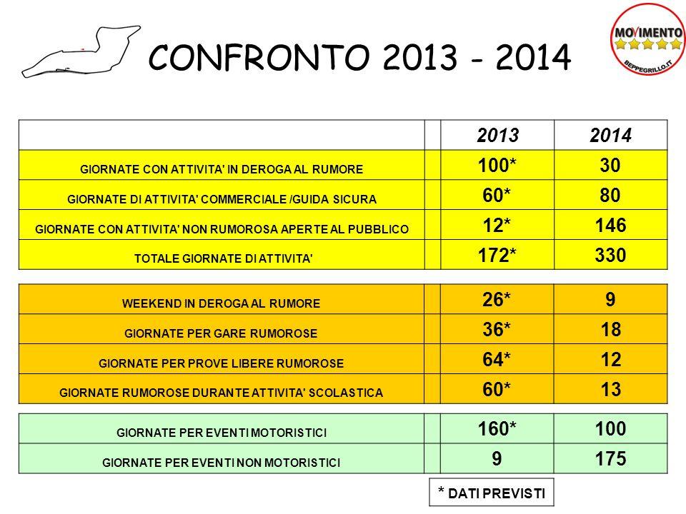 CONFRONTO 2013 - 2014 2013. 2014. GIORNATE CON ATTIVITA IN DEROGA AL RUMORE. 100* 30. GIORNATE DI ATTIVITA COMMERCIALE /GUIDA SICURA.