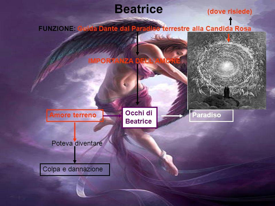 Beatrice (dove risiede) FUNZIONE: