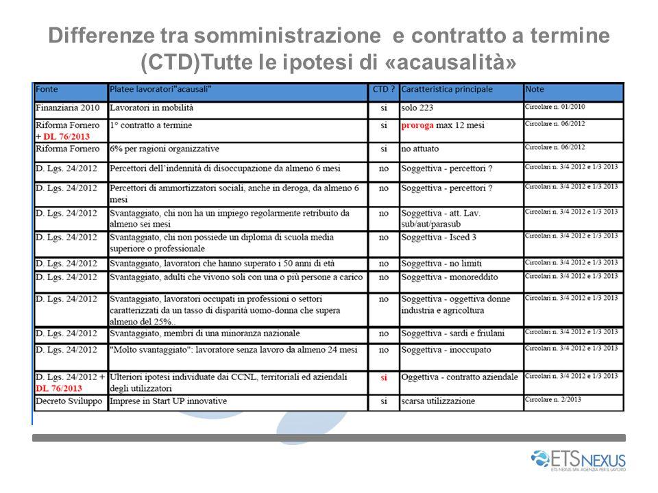 Differenze tra somministrazione e contratto a termine (CTD)Tutte le ipotesi di «acausalità»