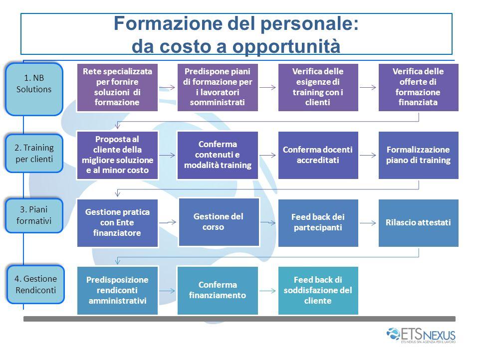 Formazione del personale: da costo a opportunità