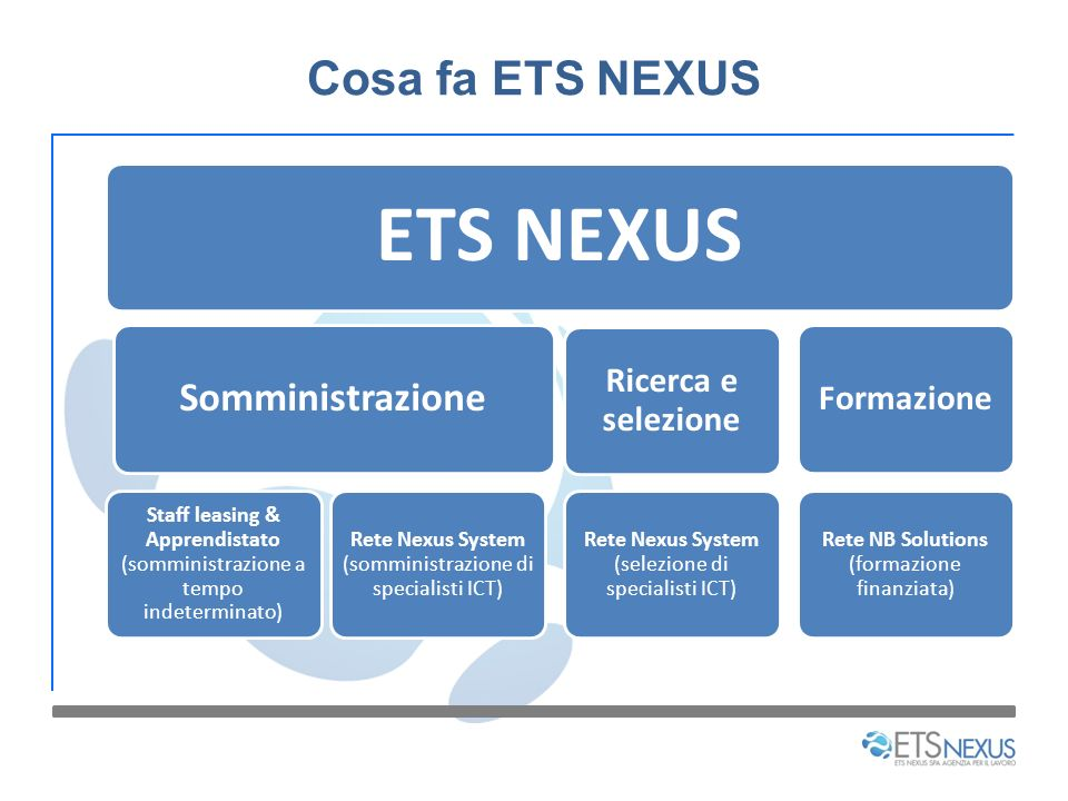 ETS NEXUS Cosa fa ETS NEXUS Somministrazione Ricerca e selezione