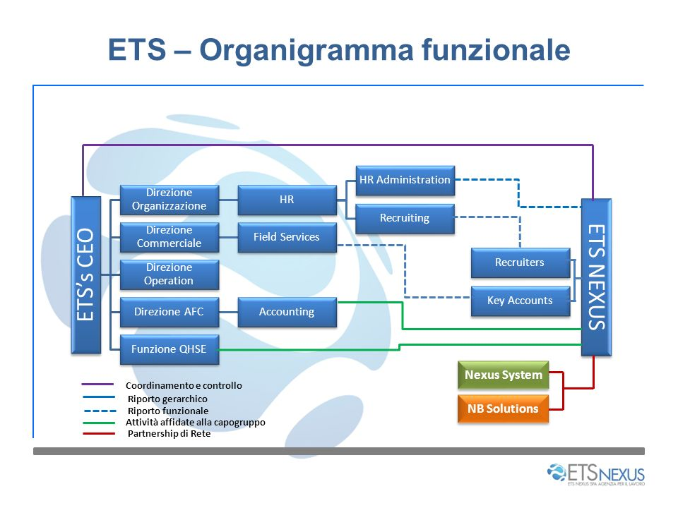 ETS – Organigramma funzionale