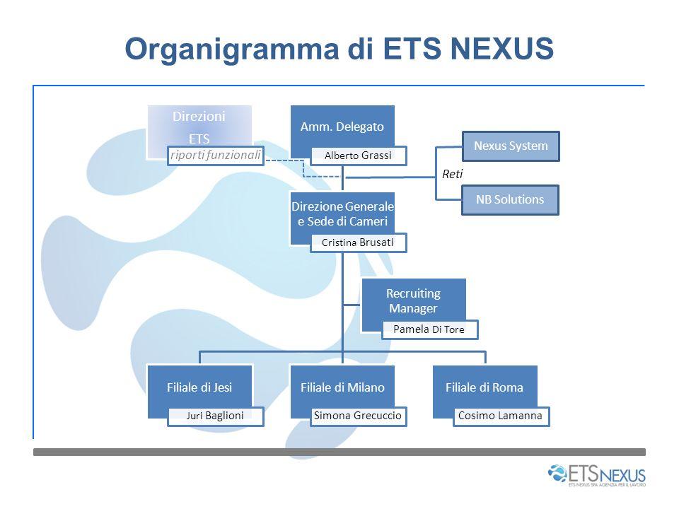 Organigramma di ETS NEXUS