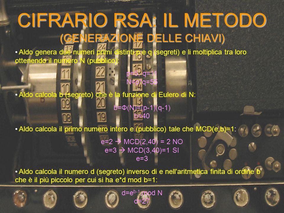CIFRARIO RSA: IL METODO (GENERAZIONE DELLE CHIAVI)