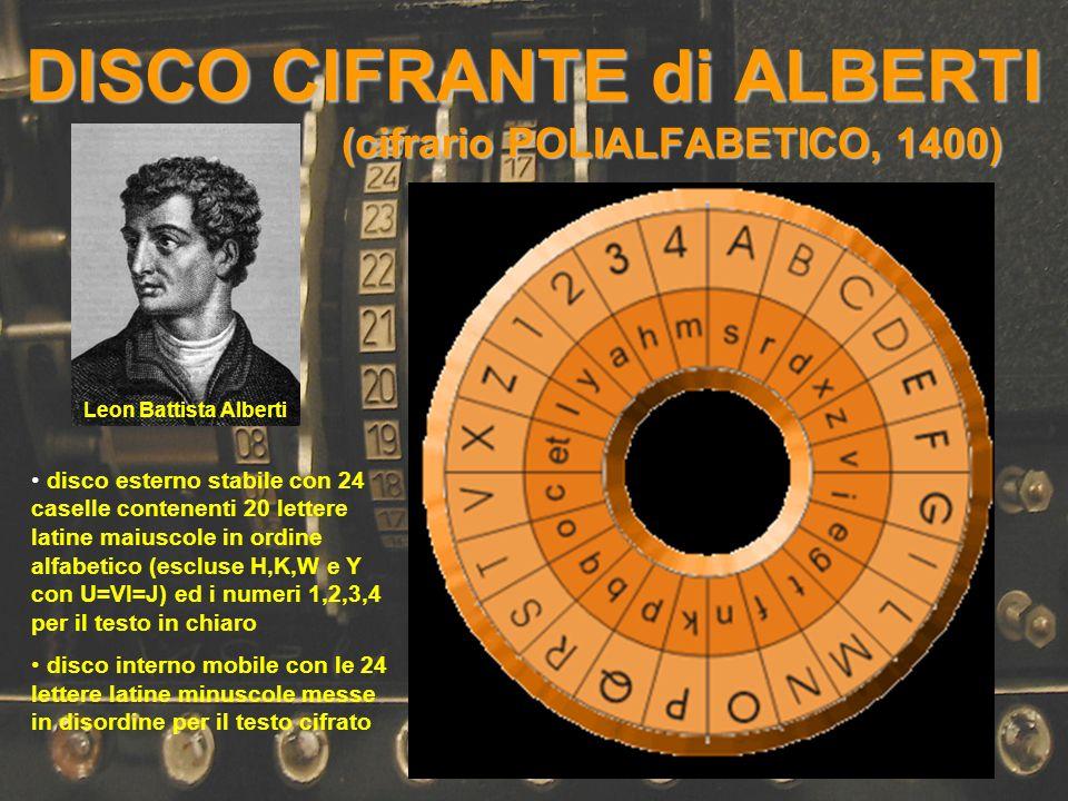 DISCO CIFRANTE di ALBERTI (cifrario POLIALFABETICO, 1400)
