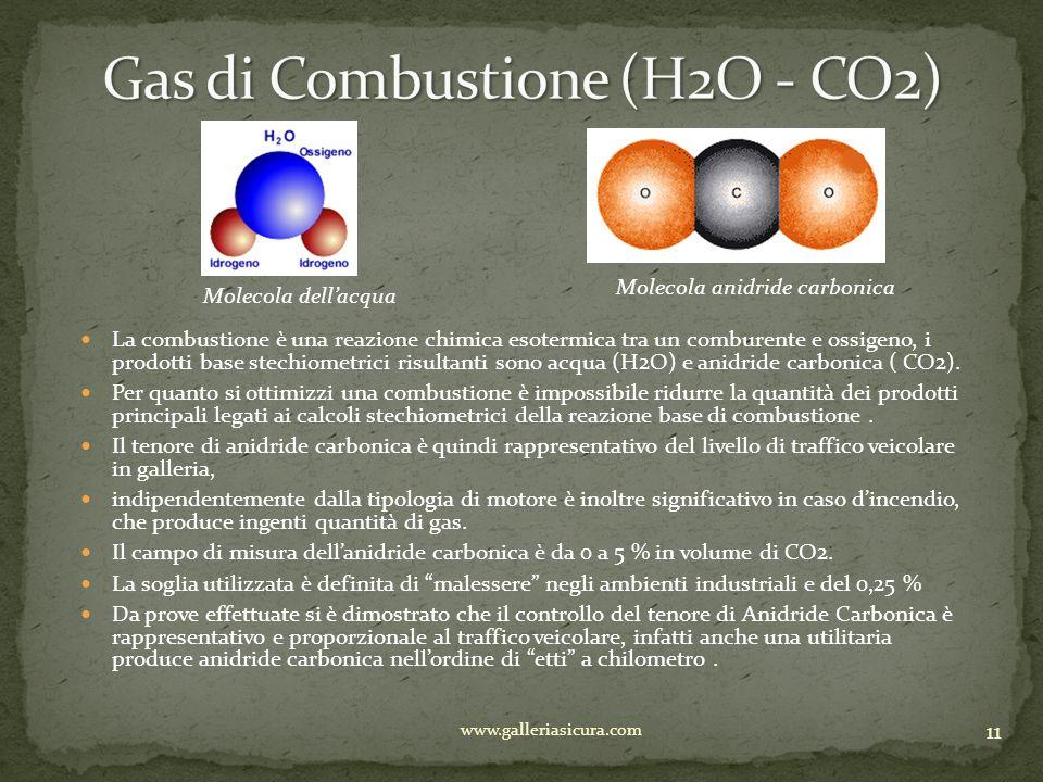 Gas di Combustione (H2O - CO2)