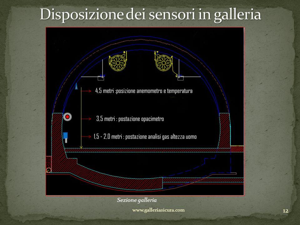 Disposizione dei sensori in galleria