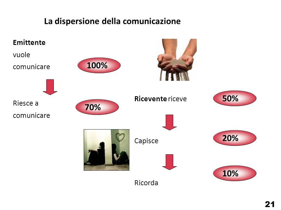 La dispersione della comunicazione