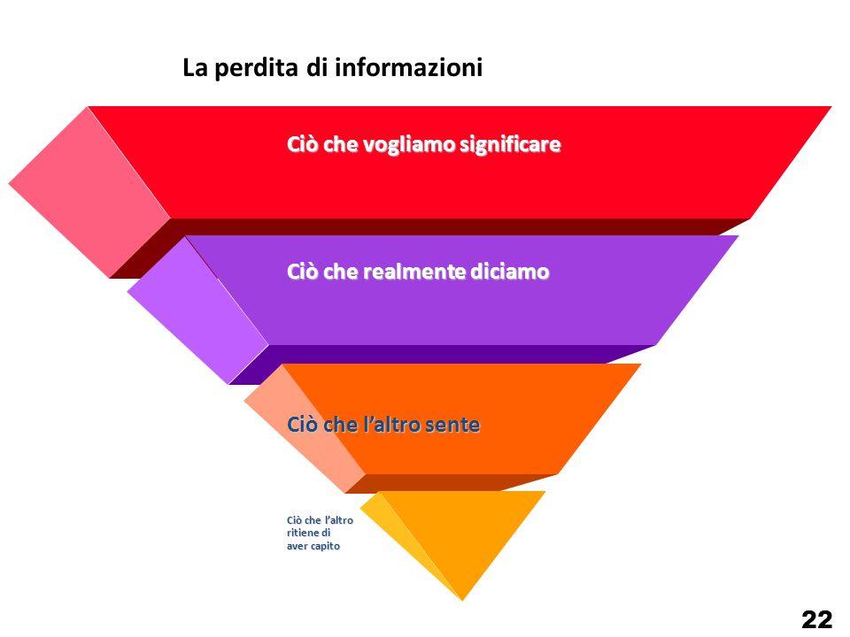 La perdita di informazioni