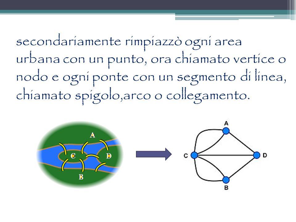 secondariamente rimpiazzò ogni area urbana con un punto, ora chiamato vertice o nodo e ogni ponte con un segmento di linea, chiamato spigolo,arco o collegamento.