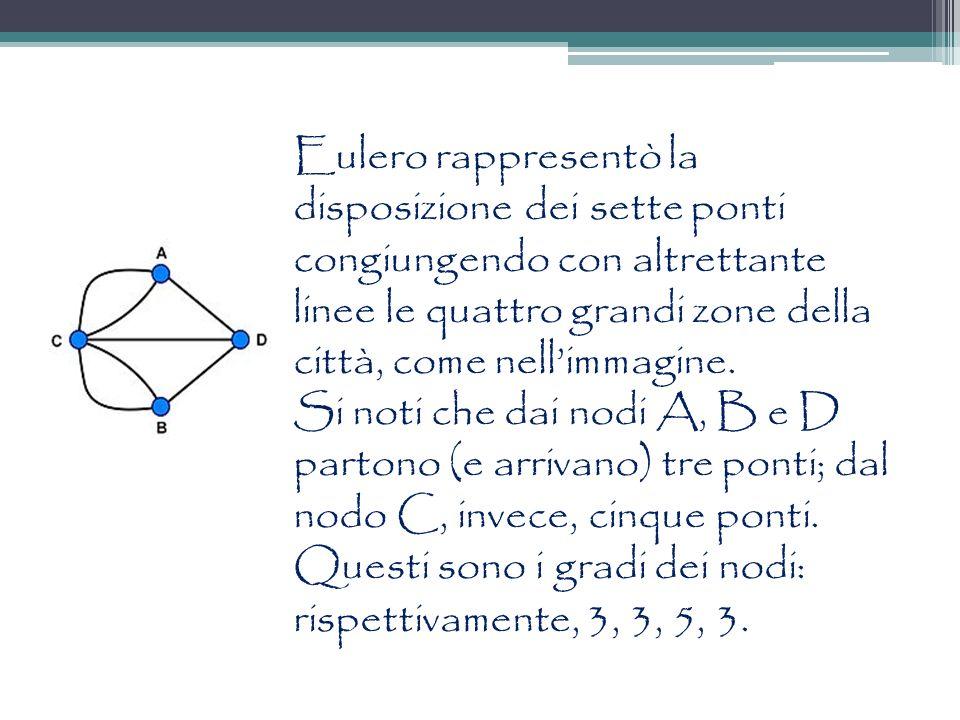 Eulero rappresentò la disposizione dei sette ponti congiungendo con altrettante linee le quattro grandi zone della città, come nell'immagine.