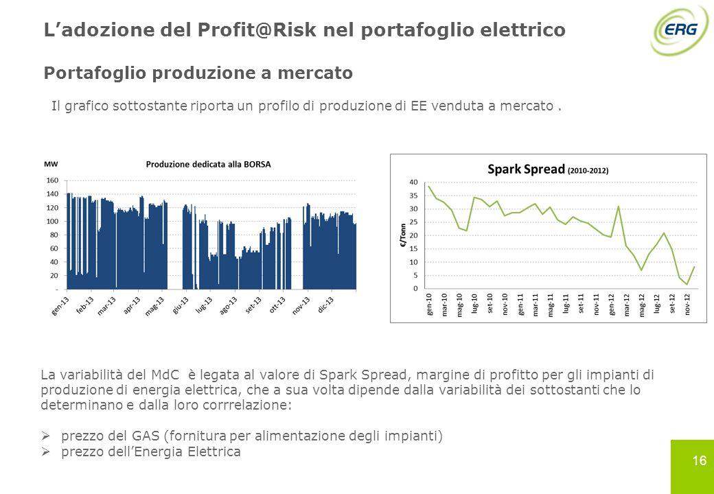 L'adozione del Profit@Risk nel portafoglio elettrico