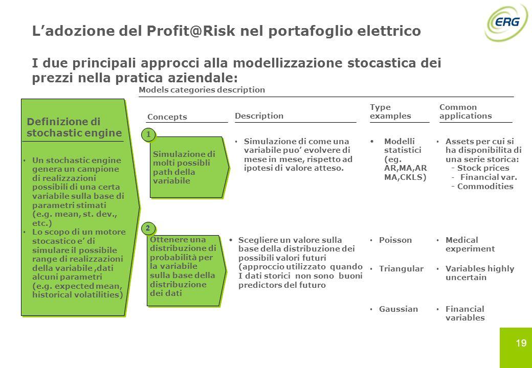 L'adozione del Profit@Risk nel portafoglio elettrico I due principali approcci alla modellizzazione stocastica dei prezzi nella pratica aziendale: