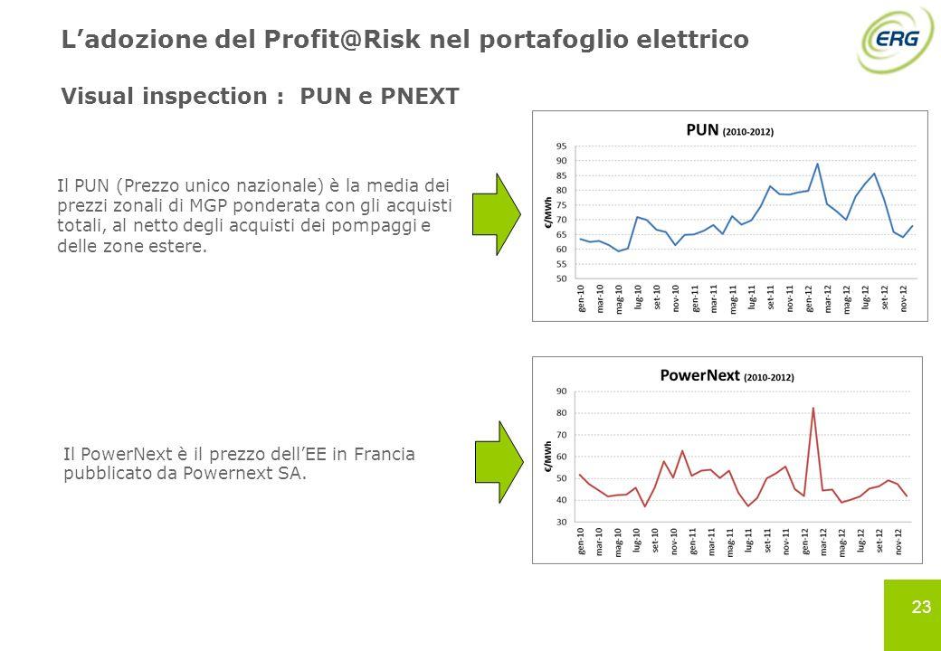 L'adozione del Profit@Risk nel portafoglio elettrico Visual inspection : PUN e PNEXT