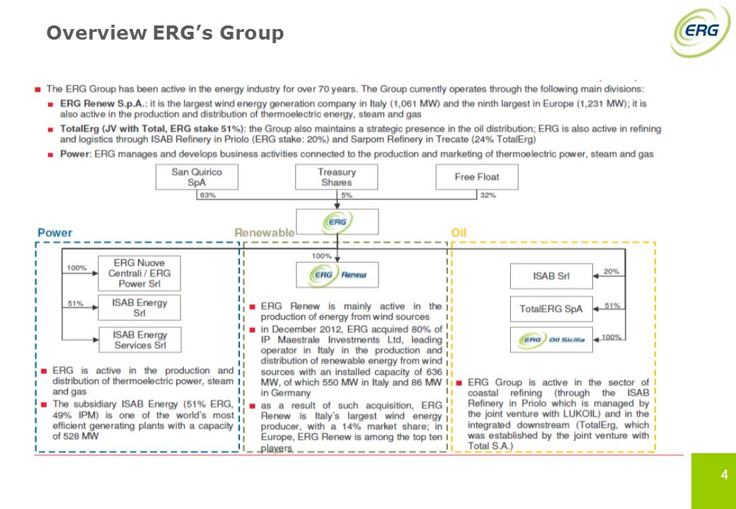 Overview ERG's Group 4 4