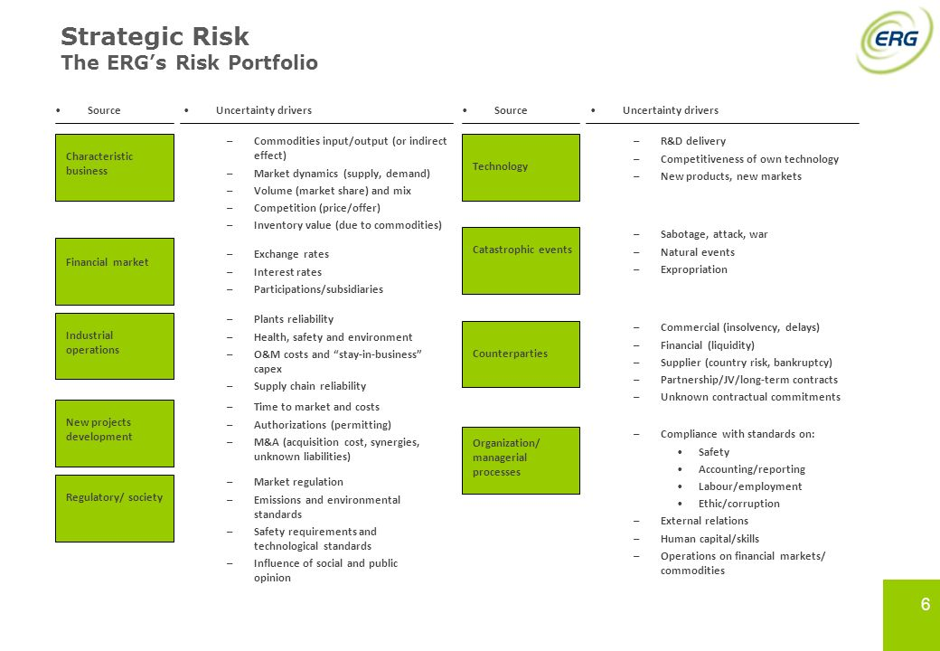 Strategic Risk The ERG's Risk Portfolio 6 6 Source Uncertainty drivers