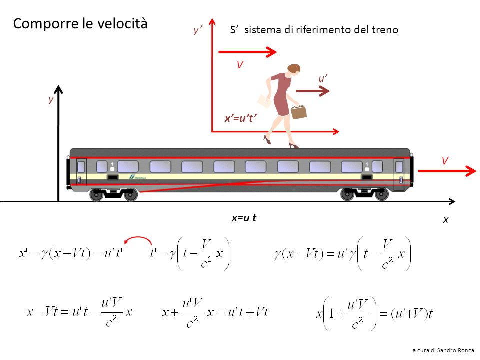 Comporre le velocità y' S' sistema di riferimento del treno V u' y
