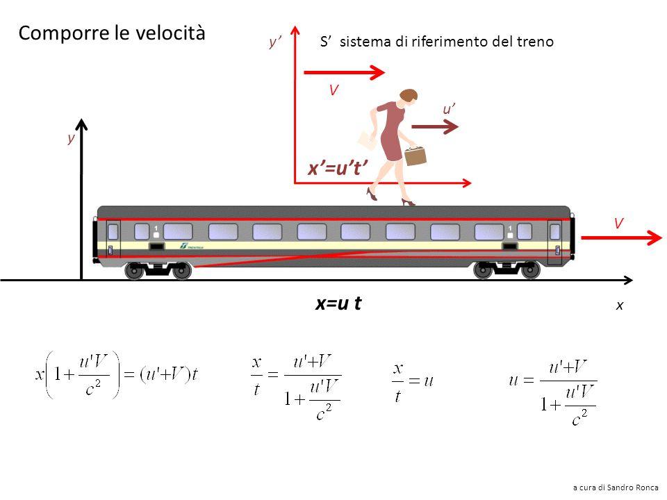 Comporre le velocità x'=u't' x=u t y'