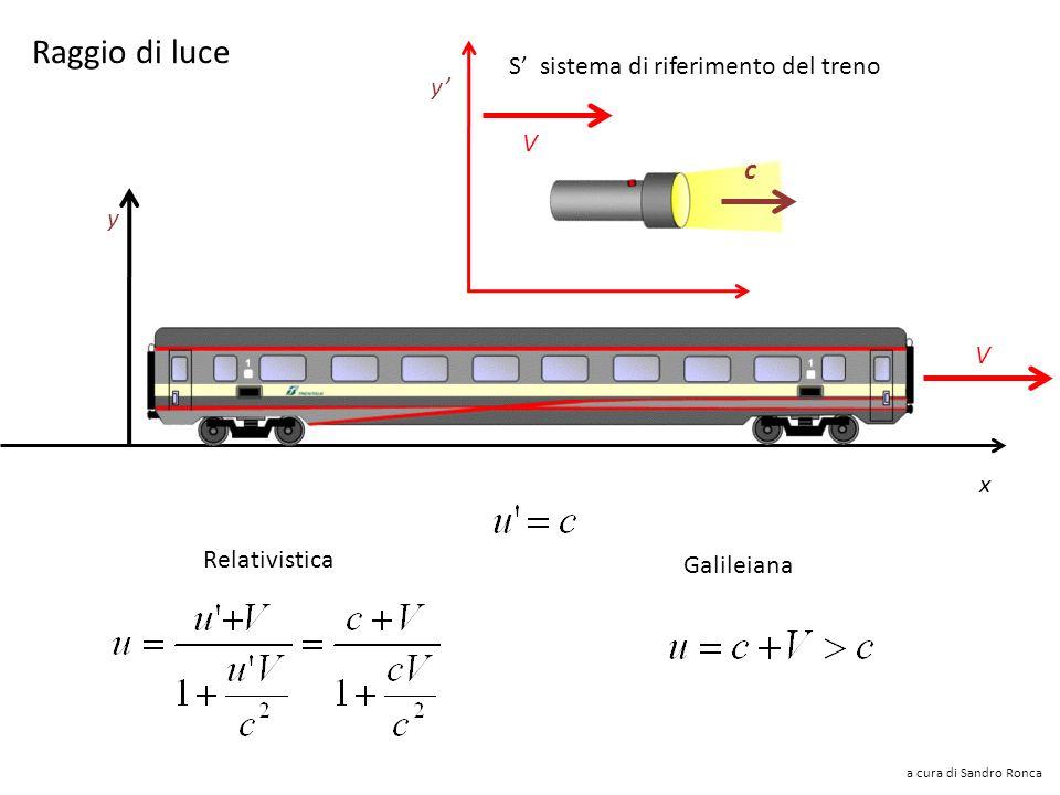 Raggio di luce c S' sistema di riferimento del treno y' V y V x