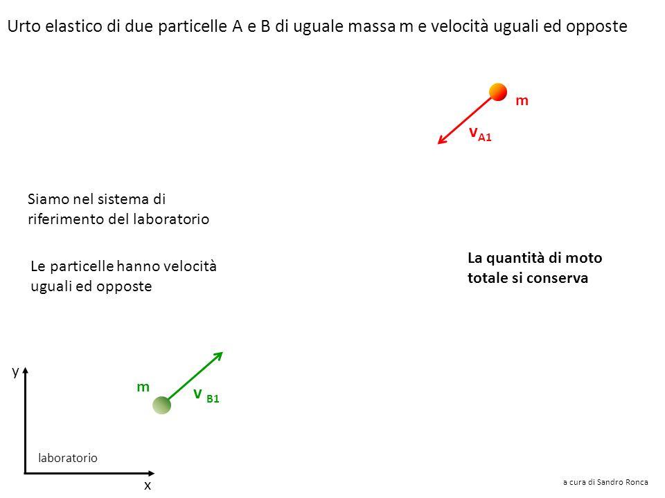 Urto elastico di due particelle A e B di uguale massa m e velocità uguali ed opposte