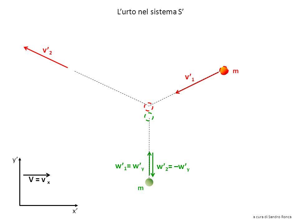 L'urto nel sistema S' v'2 v'1 w'1= w'y w'2= –w'y V = v x m y' m x'