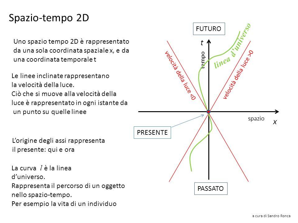 Spazio-tempo 2D d'universo t linea x FUTURO
