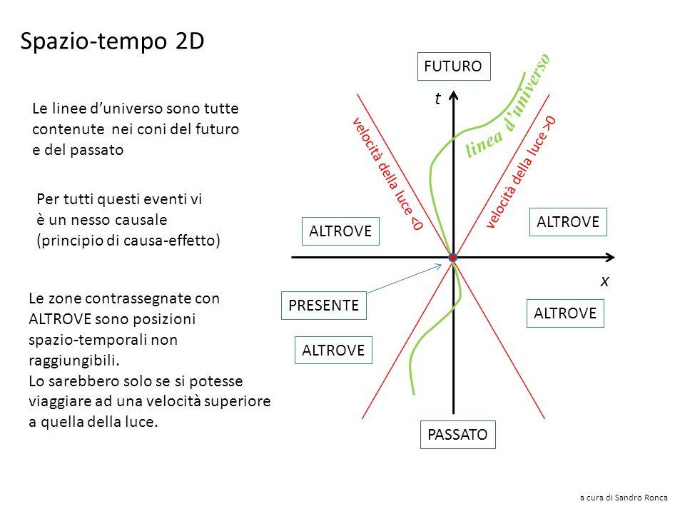 Spazio-tempo 2D d'universo t linea x PRESENTE FUTURO PASSATO