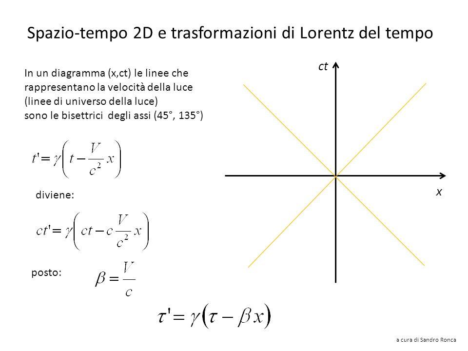 Spazio-tempo 2D e trasformazioni di Lorentz del tempo