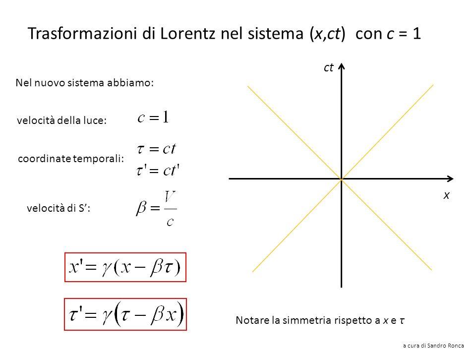 Trasformazioni di Lorentz nel sistema (x,ct) con c = 1