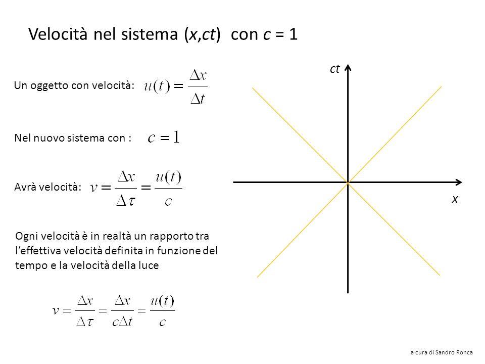 Velocità nel sistema (x,ct) con c = 1