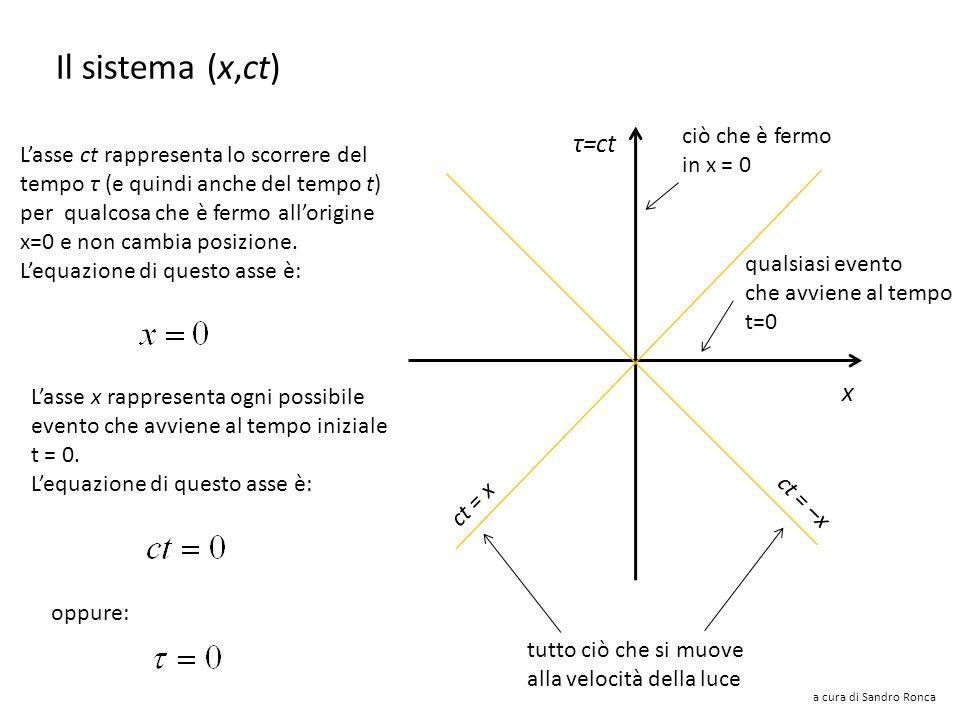 Il sistema (x,ct) τ=ct x ciò che è fermo in x = 0