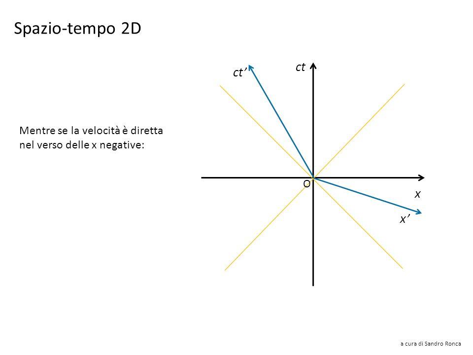 Spazio-tempo 2D ct ct' x x' Mentre se la velocità è diretta