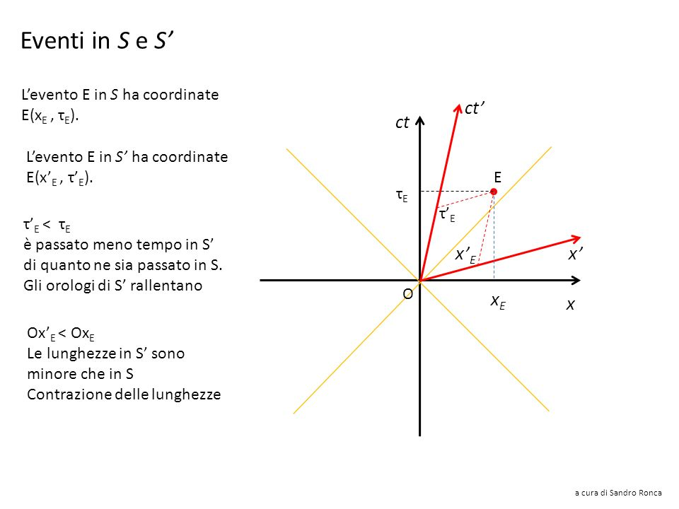 Eventi in S e S' ct' ct x'E x' xE x L'evento E in S ha coordinate