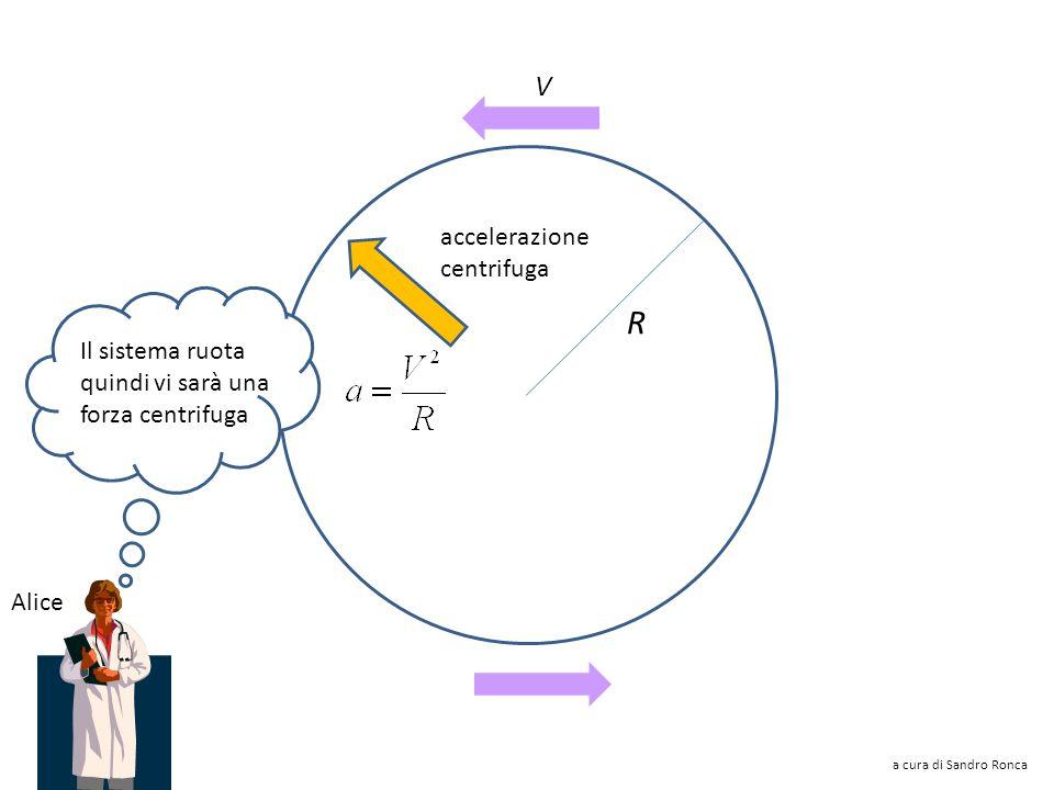 R V accelerazione centrifuga Il sistema ruota quindi vi sarà una