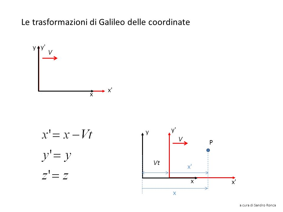 Le trasformazioni di Galileo delle coordinate