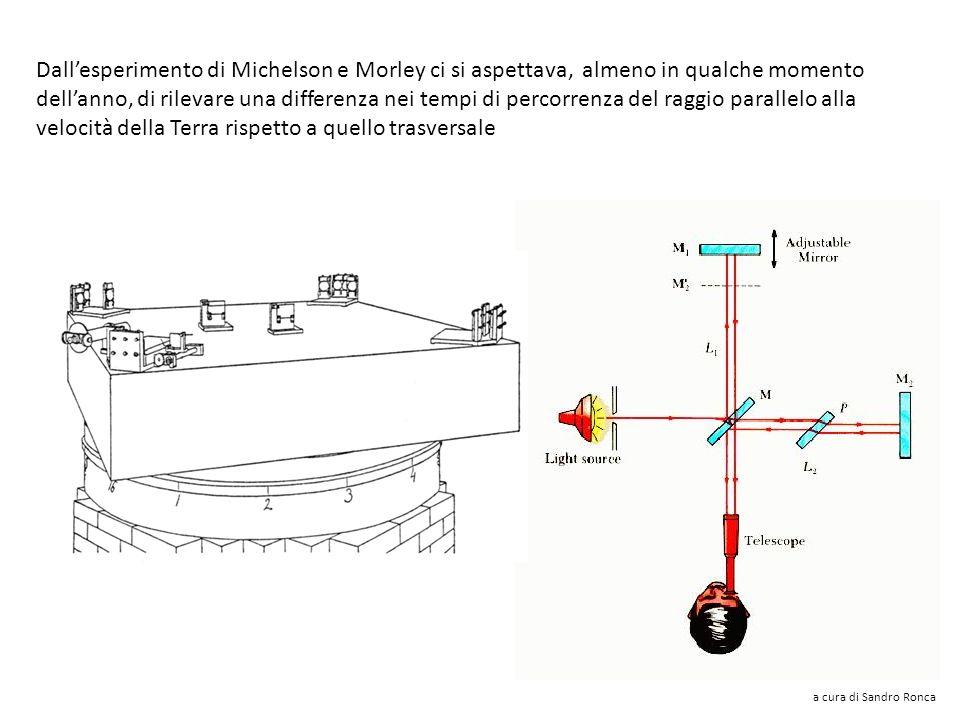 Dall'esperimento di Michelson e Morley ci si aspettava, almeno in qualche momento dell'anno, di rilevare una differenza nei tempi di percorrenza del raggio parallelo alla velocità della Terra rispetto a quello trasversale