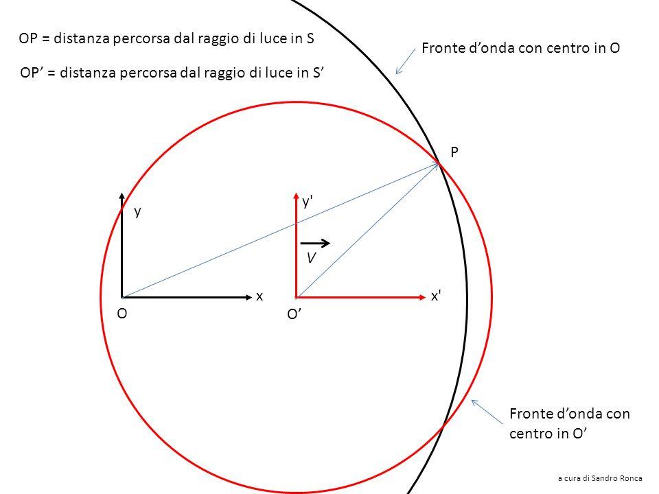 OP = distanza percorsa dal raggio di luce in S