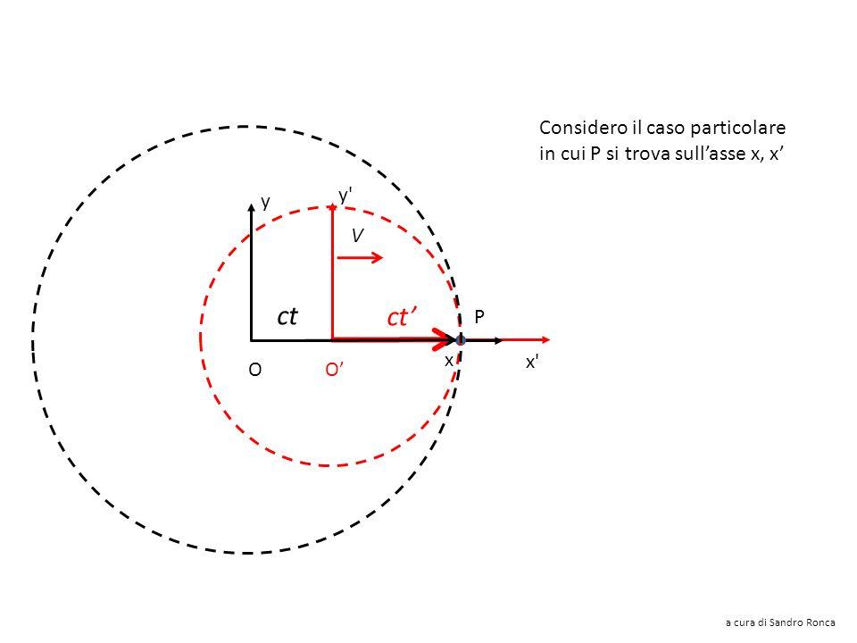 ct ct' Considero il caso particolare in cui P si trova sull'asse x, x'