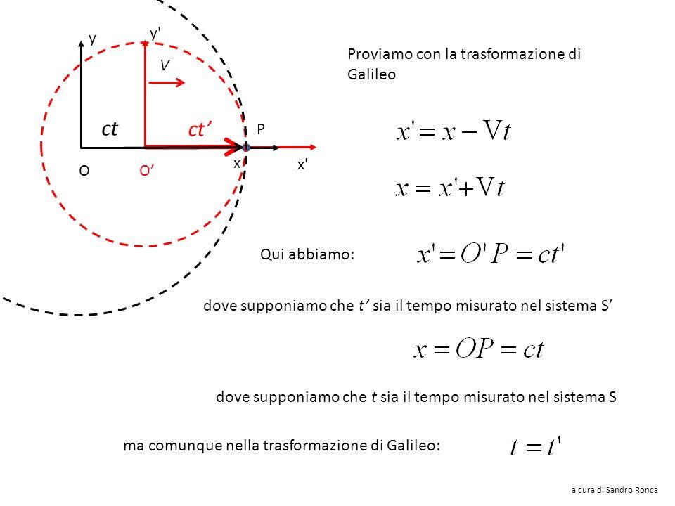 ct ct' y y Proviamo con la trasformazione di Galileo V P x x O O'