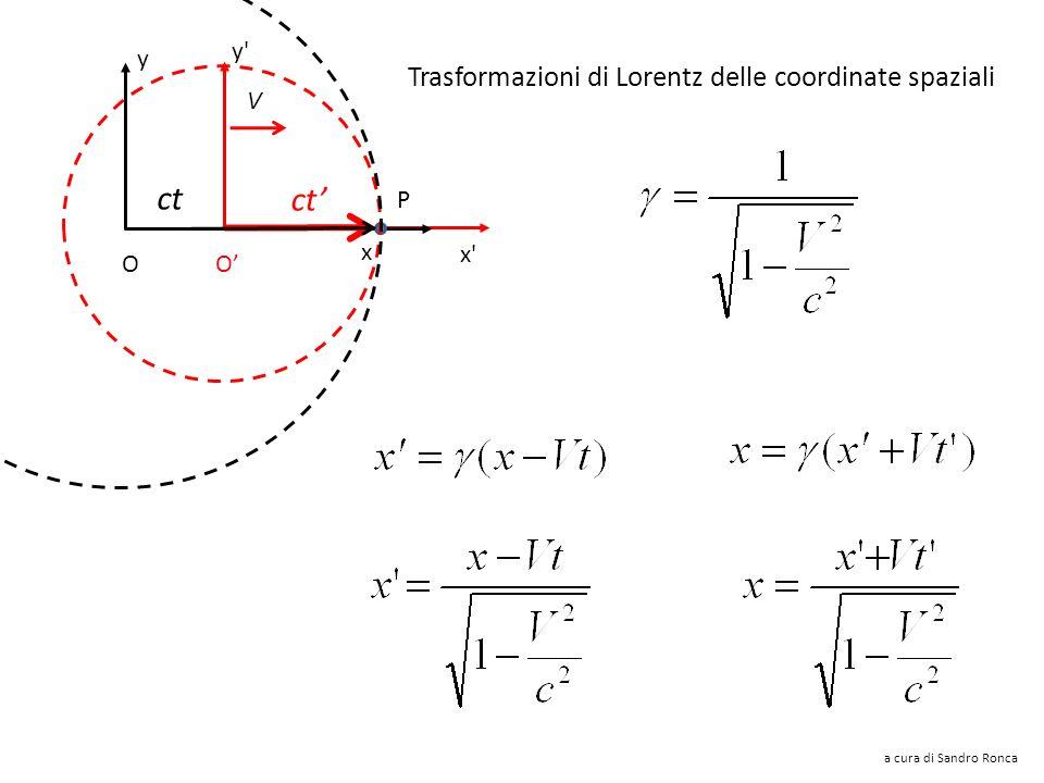 ct ct' Trasformazioni di Lorentz delle coordinate spaziali y y V P x