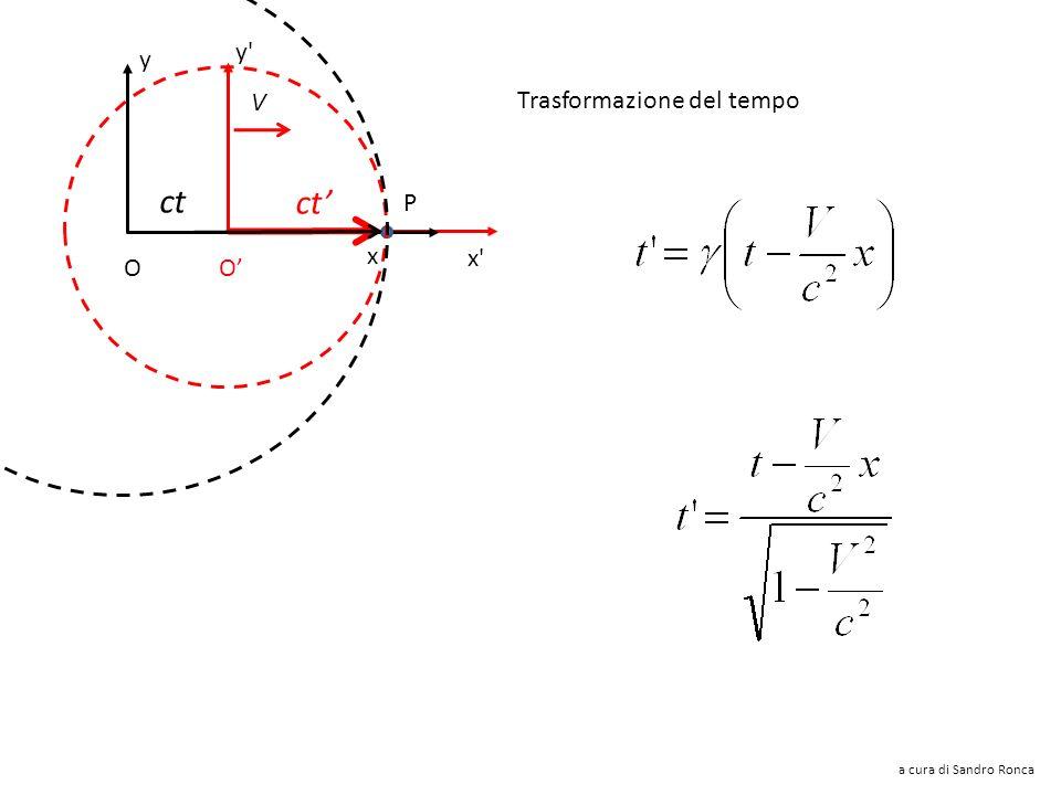 ct ct' y y V Trasformazione del tempo P x x O O'