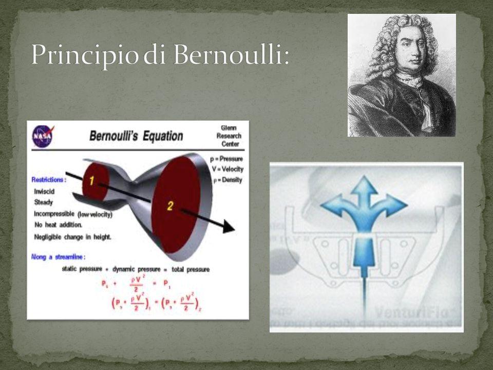Principio di Bernoulli: