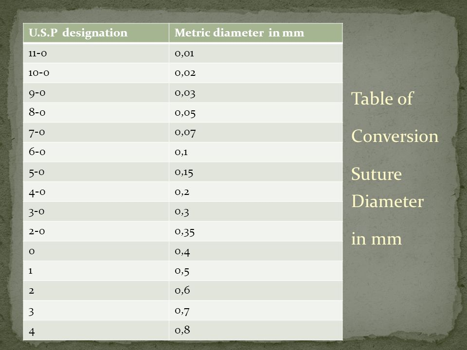Table of Conversion Suture Diameter in mm U.S.P designation