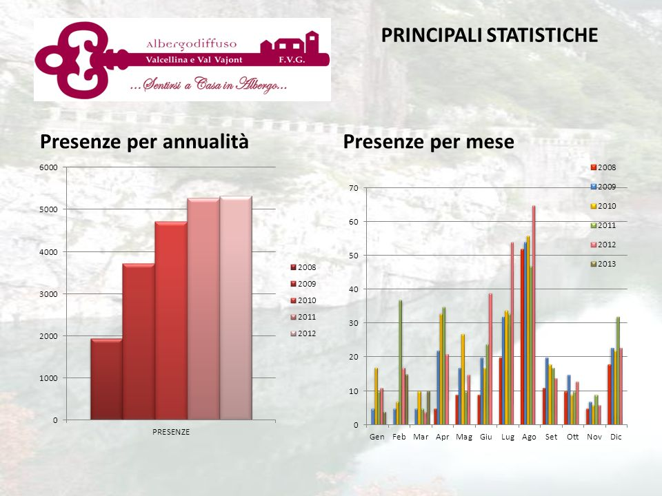 PRINCIPALI STATISTICHE