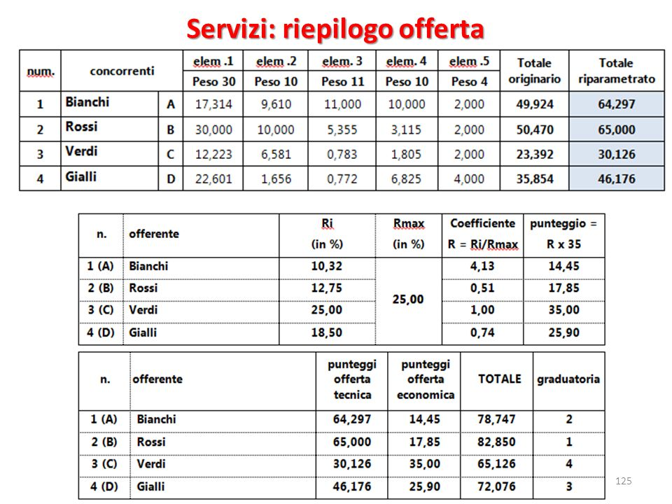 Servizi: riepilogo offerta