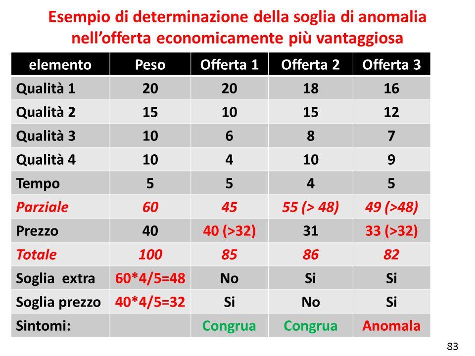 Esempio di determinazione della soglia di anomalia