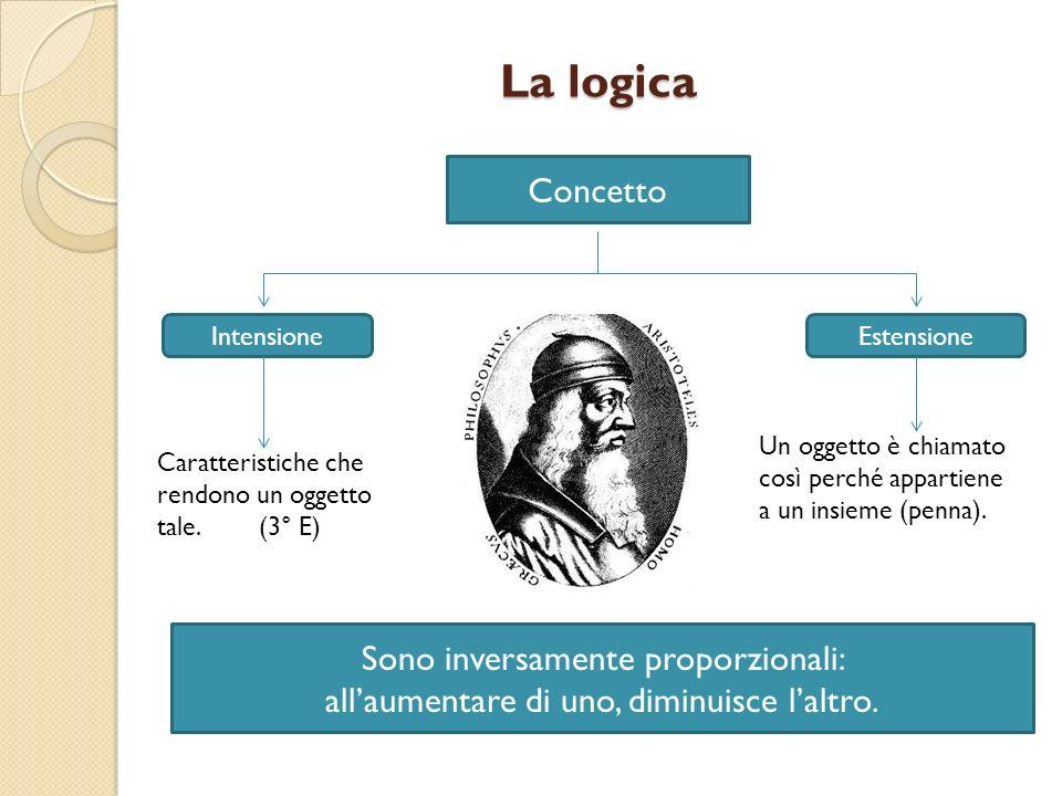 La logica Concetto Sono inversamente proporzionali: