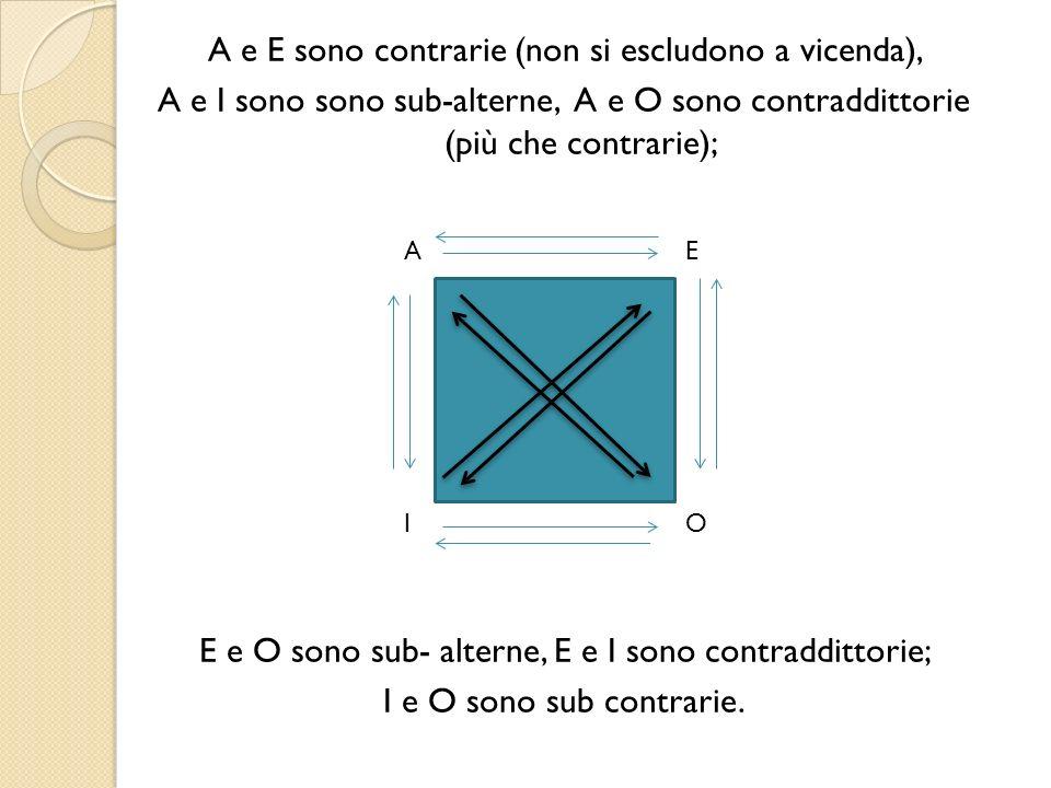 A e E sono contrarie (non si escludono a vicenda), A e I sono sono sub-alterne, A e O sono contraddittorie (più che contrarie); E e O sono sub- alterne, E e I sono contraddittorie; I e O sono sub contrarie.