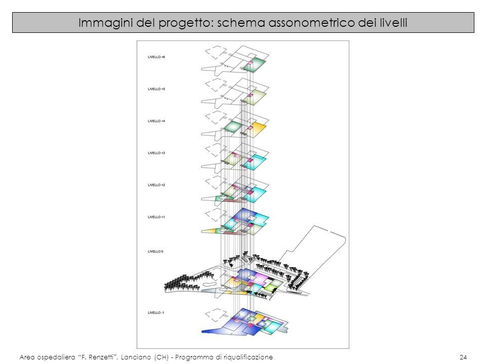 Immagini del progetto: schema assonometrico dei livelli