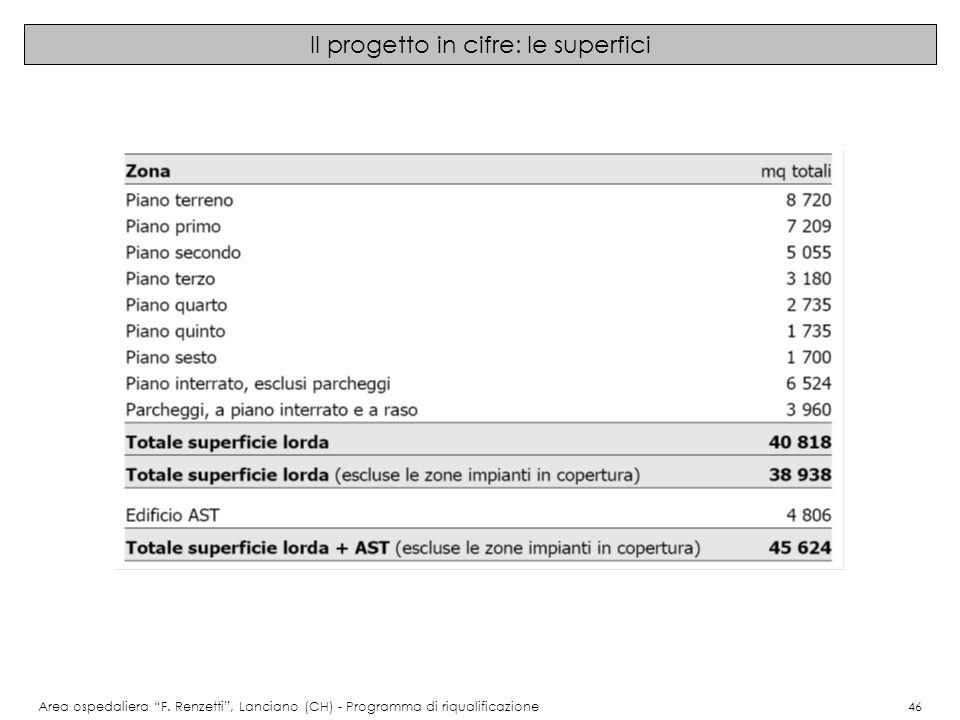 Il progetto in cifre: le superfici